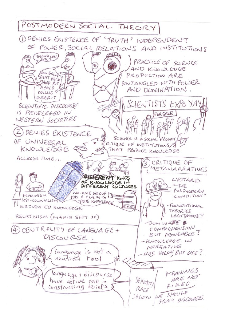 sociology transformations 8