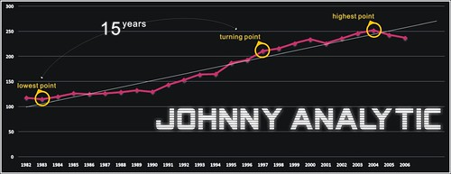 johnny analysic