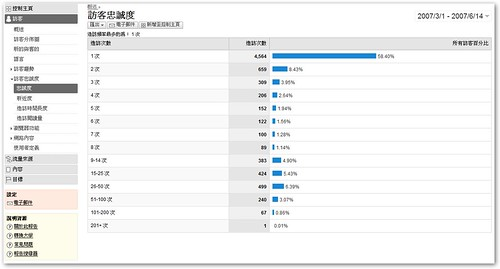 google Analysis 統計