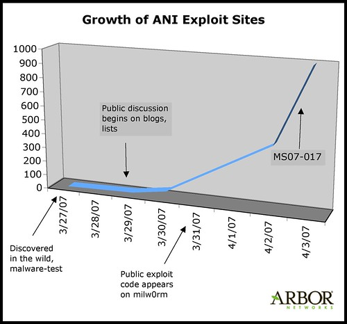 ANI Exploit Growth Line