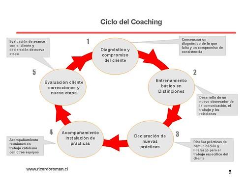 Ciclo del Coaching ricardoroman.cl