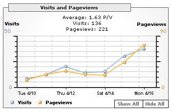 MBT - visits and pageviews