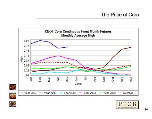 Corn Price Trends