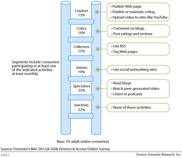 Participation Ladder