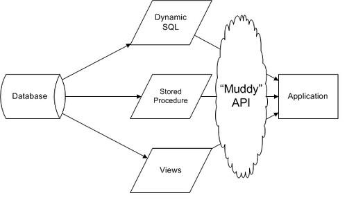 Muddy API