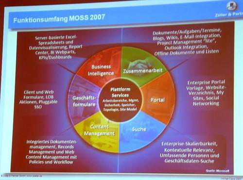 Neue Impulse für Intranet-Anwendungen durch MOSS 2007