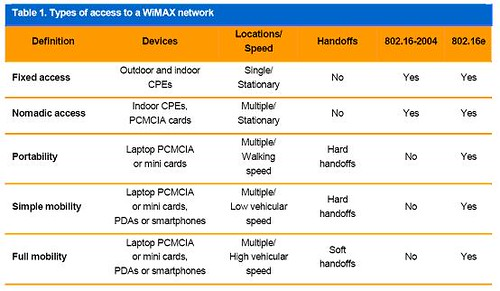 wimax Types
