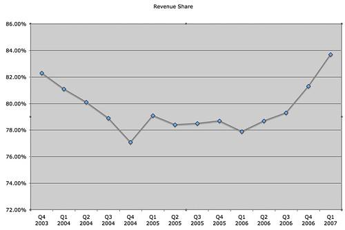 Google AdSense Revenue Share Chart