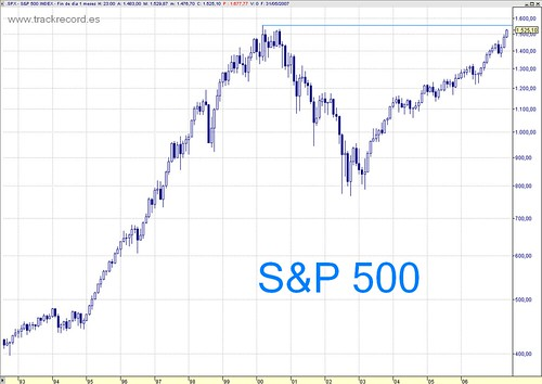 S&P500 mensual largo plazo