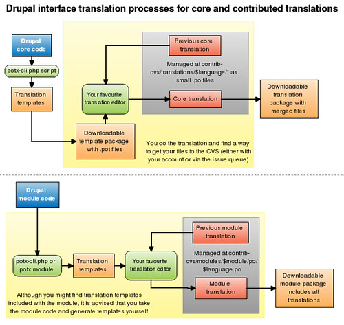 Drupal translation processes