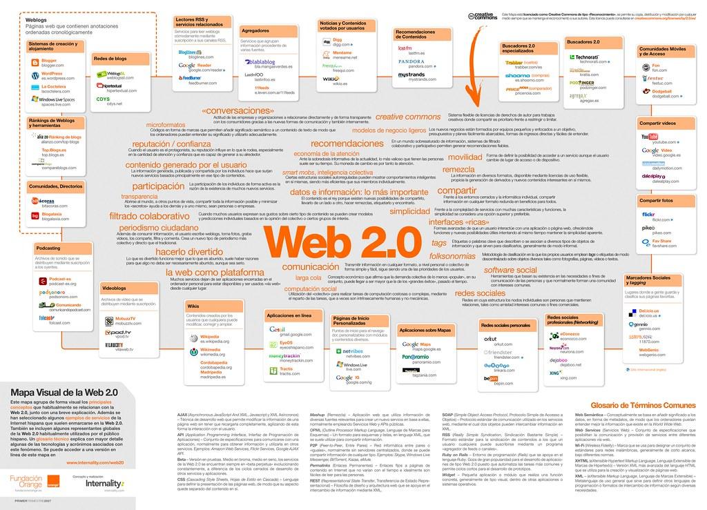 Esquema de todo lo que debe tener una Web 2.0