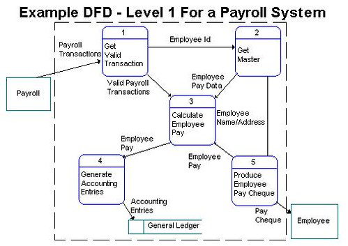 Payroll Management Dfd Of Payroll Management System Project