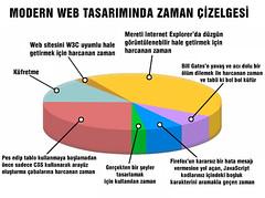 Modern Web Tasarımında Zaman Çizelgesi