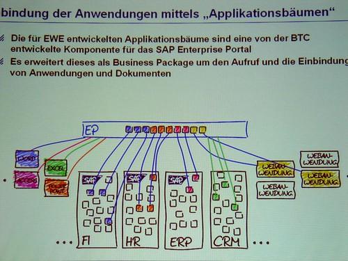 Intranet-Optimierung bei der EWE AG (Anwendungen)