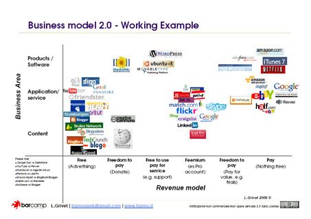 web 2.0 business modellen framework voorbeelden