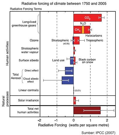 geografi lingkungan: Kemarau Panjang Vs (Perubahan Iklim ...