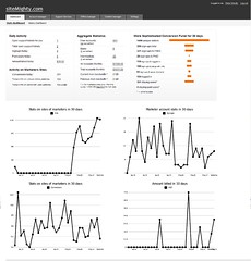 SiteMighty.com Analytics