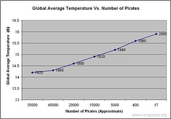 The Piracy Imperative (jurvetson) Tags: monster flying 500plus pirates id alien graph aid pirate kansas fsm temperature spagetti snag globalwarming intelligentdesign upcoming:event=156808