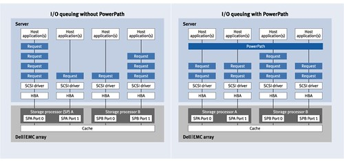 IO load balancing in environments without PowerPath  and with PowerPath