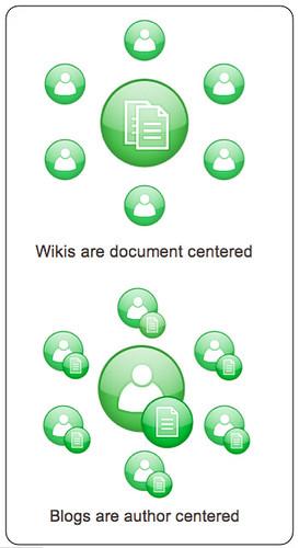 wikisandblogs