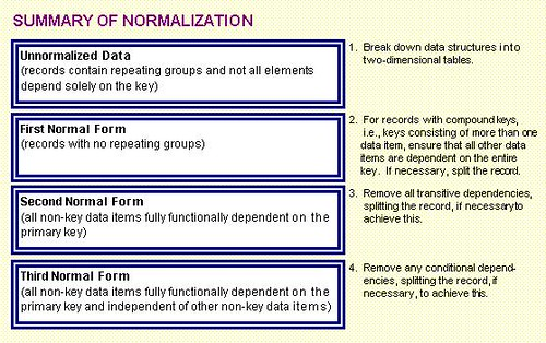 Database Normalization Overview