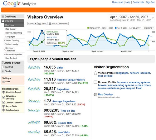 New Google Analytics Visitor Overview
