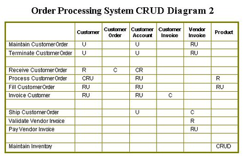 data driven design other approaches : crud diagram - findchart.co