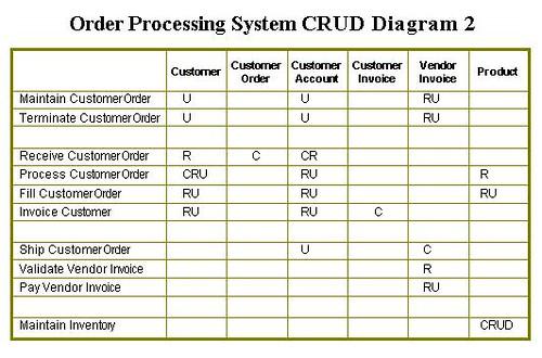 Crud Matrix Template Related Keywords & Suggestions - Crud