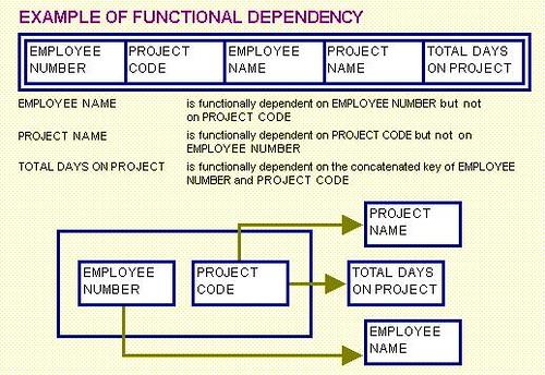 Universal Dependencies