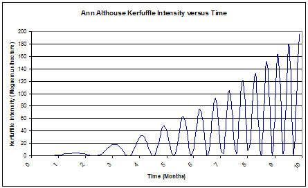 KerfuffleIntensity