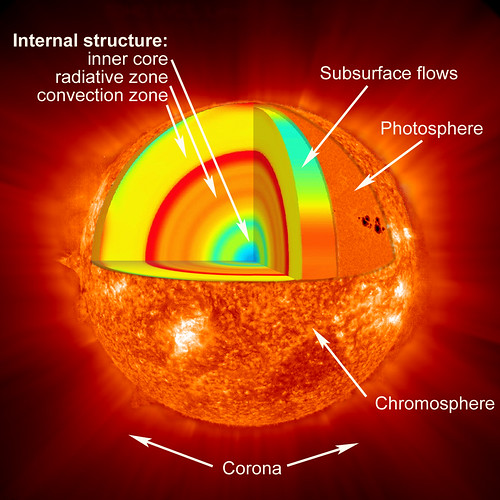 layers of sun. Layers of the Sun (NASA)