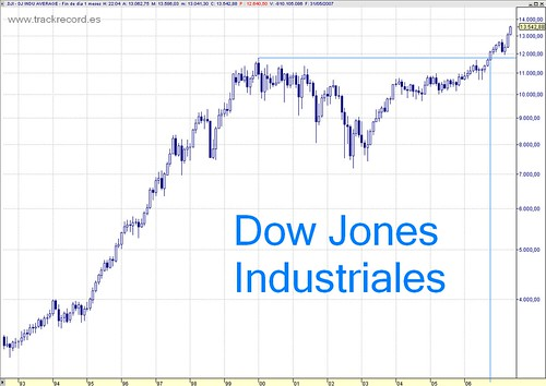 Dow Jones Industriales mensual largo plazo