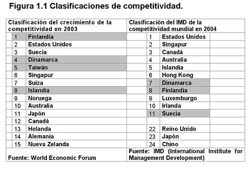 Clasificaciones de Competitividad ricardoroman.cl