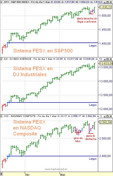 Sistema FESX en contados SP500, DJI y Nasdaq composite