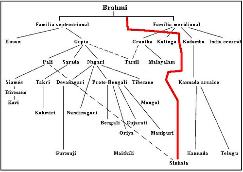 evolution of Sinhala from Brahmi