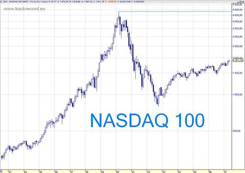 Nasdaq 100 mensual largo plazo