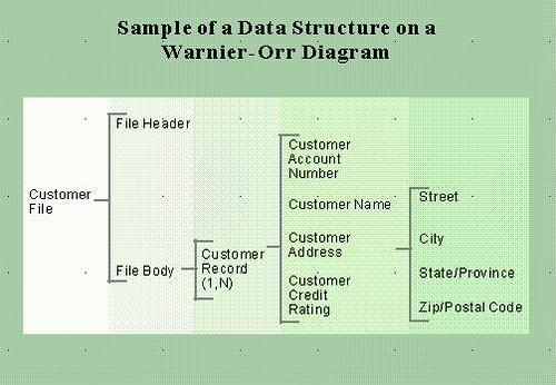 Using WarnierOrr Diagrams