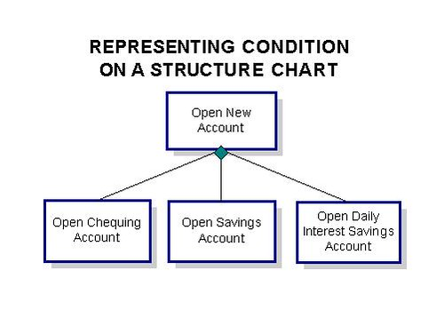 structure charts sequence repetition and conditions