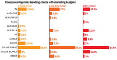 Which medium will represent the largest percentage increase in spending this year for your brand (or your top client)