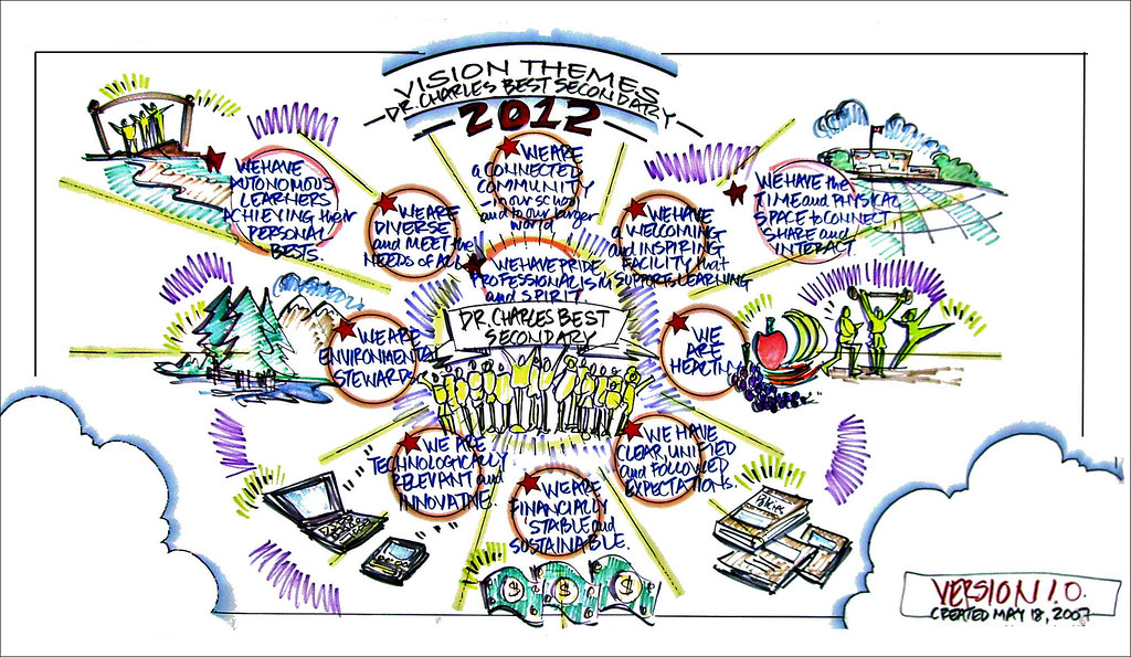 Learn Graphic Facilitation In Person Online Home Study Kit