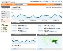 Google Analytics の画面