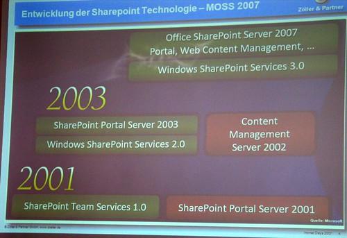 Historie von Microsoft Sharepoint Server
