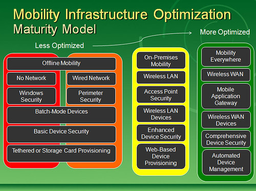 Mobility Infrastructure Optimization