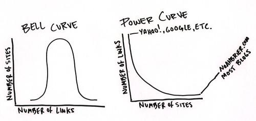 Power Curve Bell Curve vs Power Curve