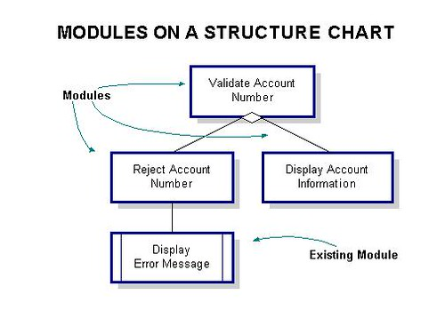 structure charts showing modules