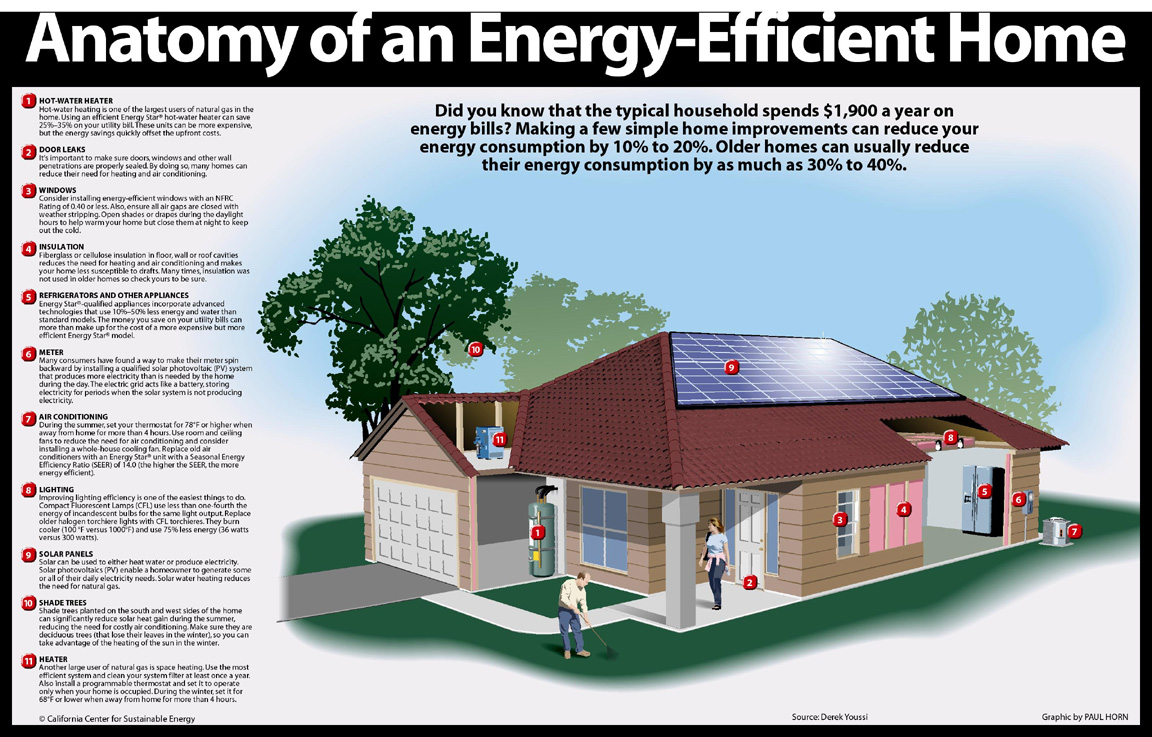 home energy efficiency projects home and home ideas home energy efficiency projects