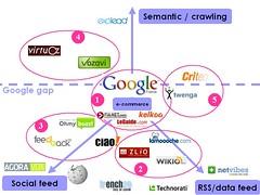 Panorama: Approches technologiques des contenus web autour du ecommerce