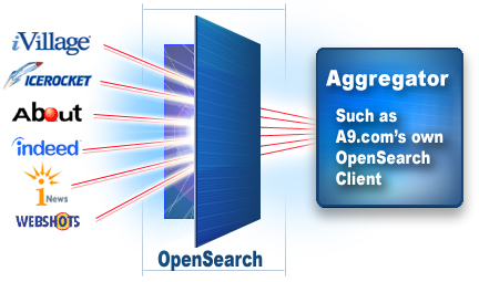 open search aggregator