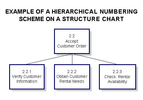 using structure chartsideally  structure charts should be developed using a case tool which generates the structure of the code from the chart  if code cannot be generated from