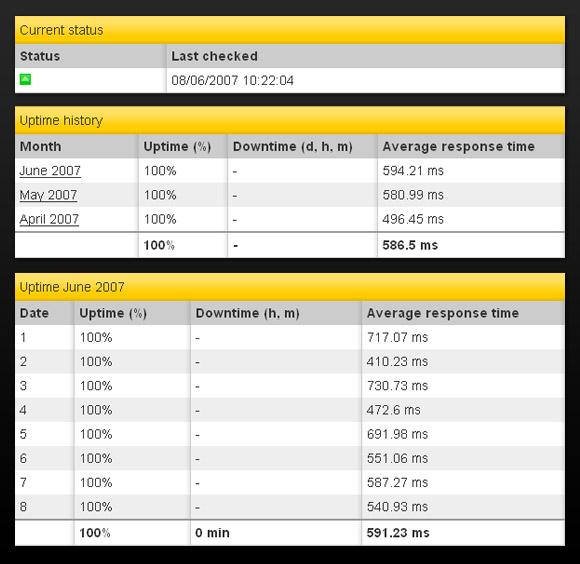 Partial screenshots of Pingdom public reports